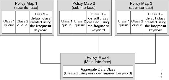 QoS: Modular QoS: Command-Line Interface Configuration Guide, Cisco on