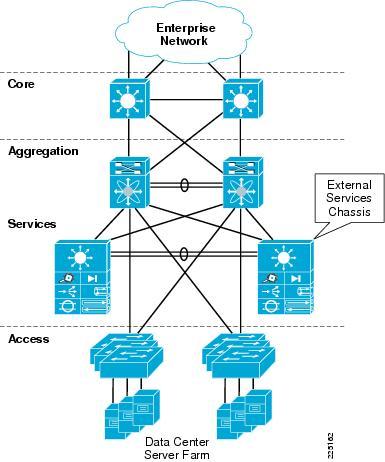 Datacenter Network design with Nexus 7000