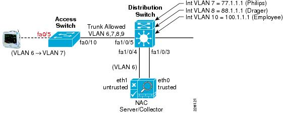 Multicast Authentication Based On Batch Signature. role-ased VLAN
