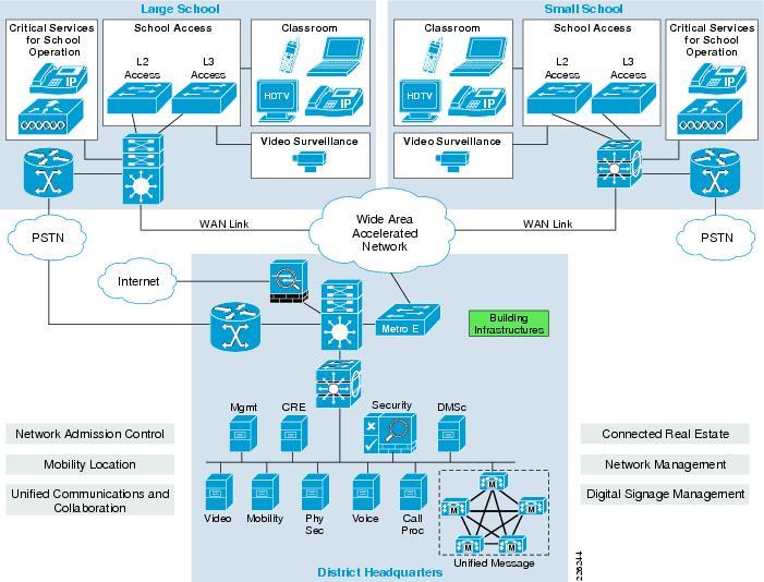 Star Network Design For School District