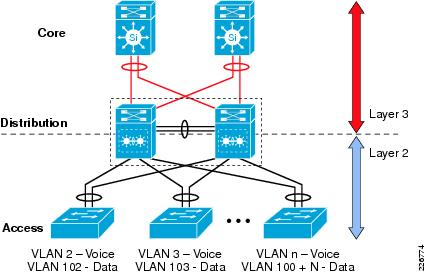 ccna routing and switching scaling networks