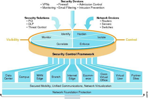 Cisco SAFE overview