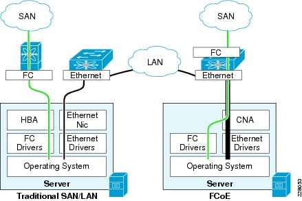 over Ethernet (FCoE) [Design Zone for Data Centers] - Cisco Systems