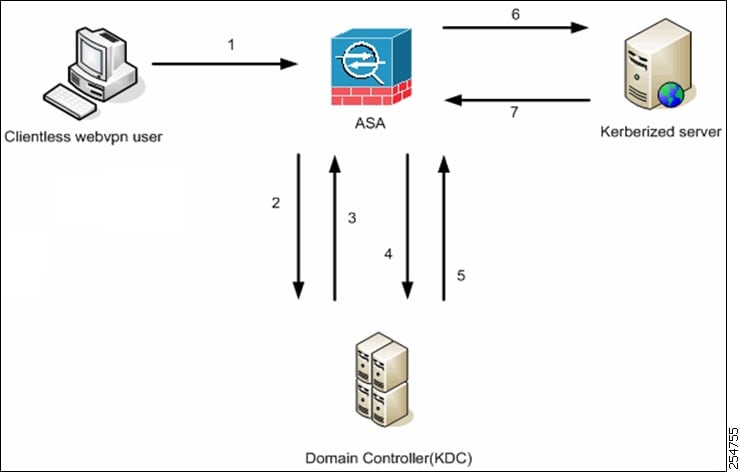 Cisco ASA 5505 Basic Configuration Tutorial Step by Step ...