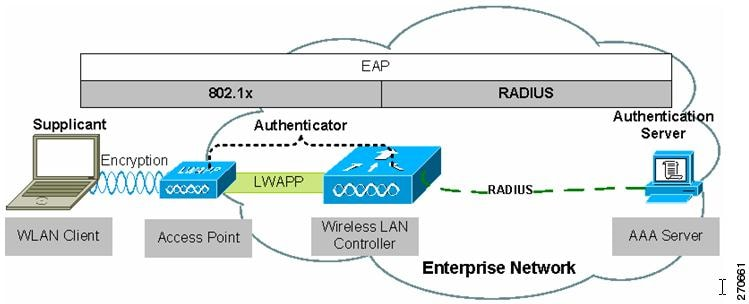 802 11 network security fundamentals cisco secure services client rh cisco com Active Directory 802.11X Drawing 802.11X Protocol