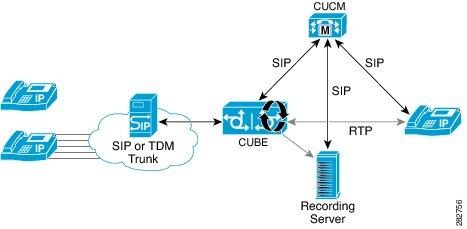 Network Based Recording Using Cisco Ube Support Cisco