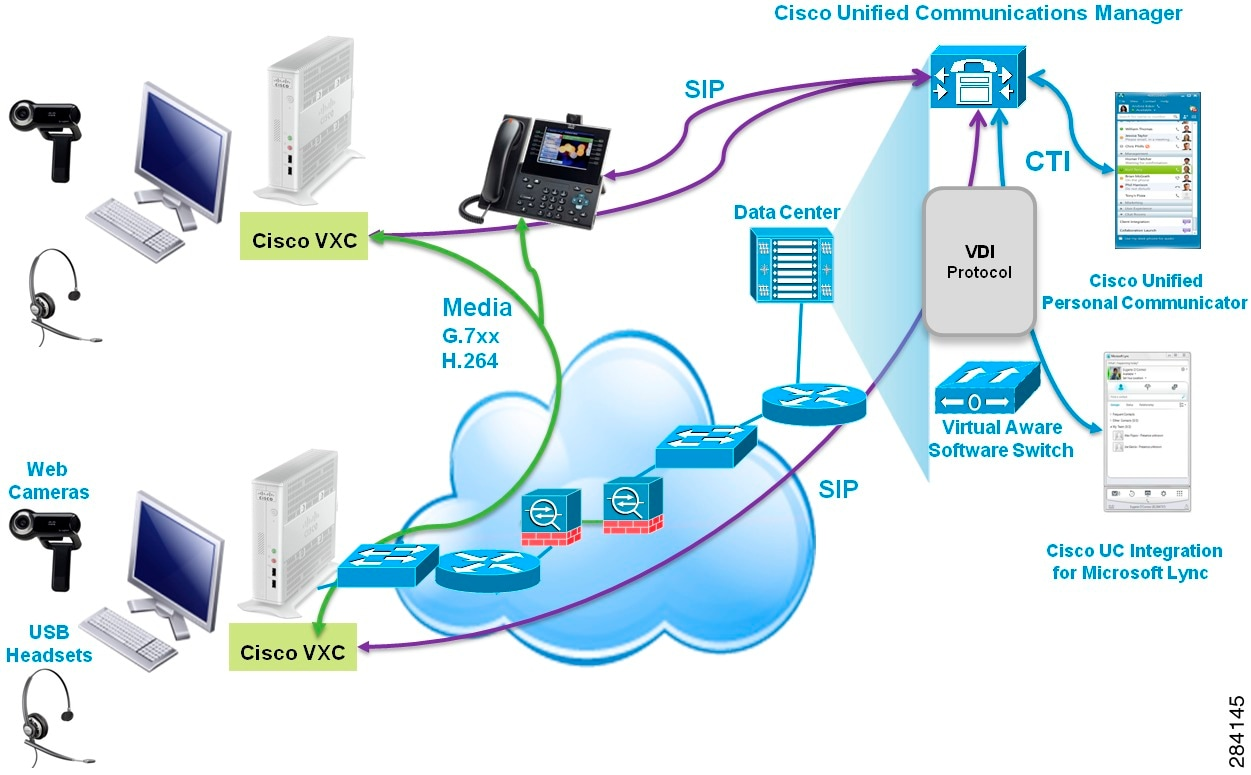 Deployment Guide for Cisco Voice and Video Firmware 8 6 for