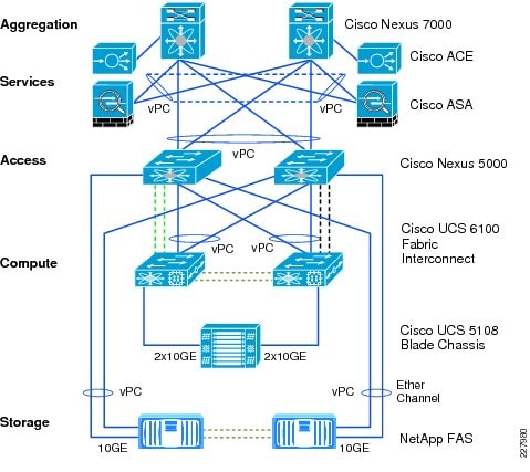 netapp storage diagram netapp wiring diagram and circuit schematic