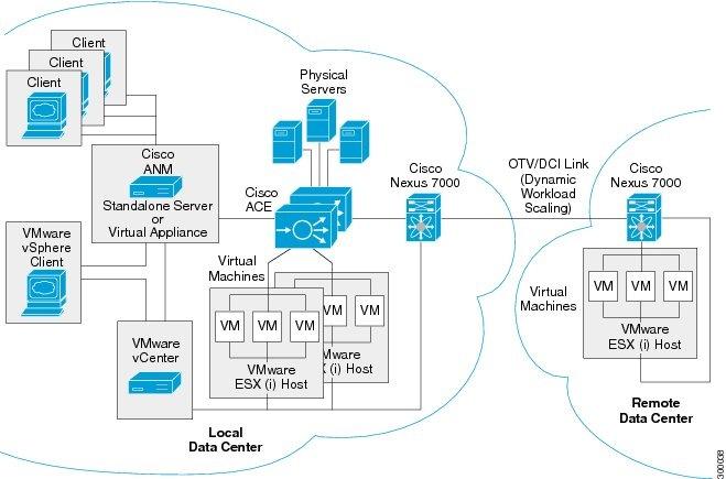 cisco network administrator resume sample