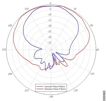 Azimuth Radiation Patterns by dxzone.com - The DXZone: ham-radio