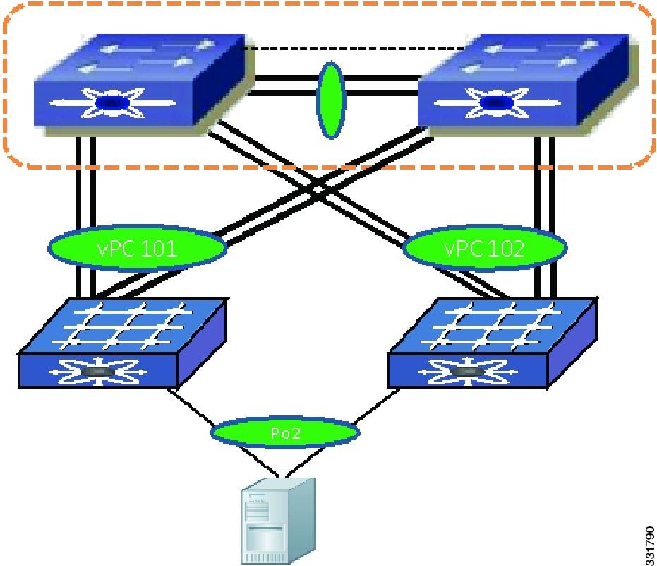 Using Enhanced vPC [Cisco Nexus 5000 Series Switches] - Cisco Systems