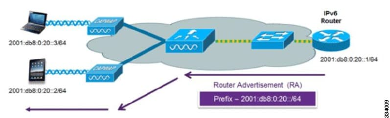 Ipv6 configuring ipv6 client ip address learning cisco for Show dhcp pool cisco switch