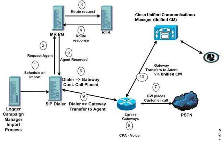 Cisco Packaged Contact Center Enterprise Features Guide