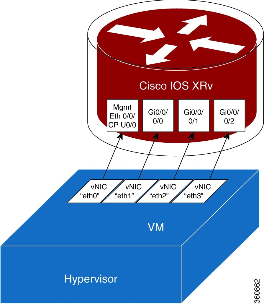 Cisco IOS XRv Router Installation and Configuration Guide ... on bell canada network, fireeye network, axa network, vmware network, wan network, client server network, 5g wireless network, meraki network, at&t network, time warner cable network, impact network, google mobile network, business wireless network, level 3 network, wireless lan network, tv one network, ariba network, outdoor wireless network, windows 7 network, avaya network,