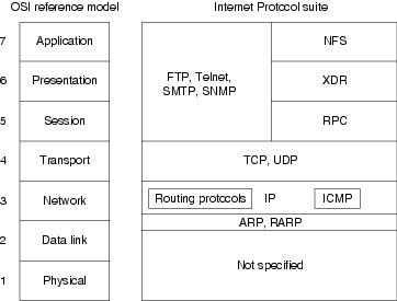 Research paper on tcp/ip protocols list
