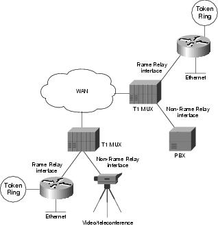 Troubleshooting Frame Relay Connections Cisco Systems - Frame relay switch example