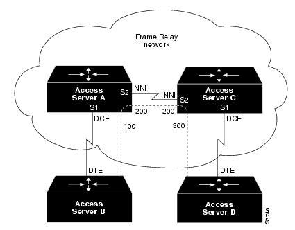 Configuring Frame Relay [Cisco IOS Software Releases 11.0] - Cisco ...