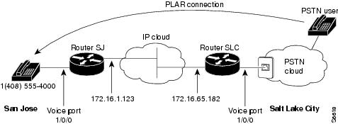 Call Routing / Dial Plans - Cisco Systems, Inc