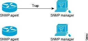 SNMP Configuration Guide, Cisco IOS Release 12 4T - Configuring SNMP