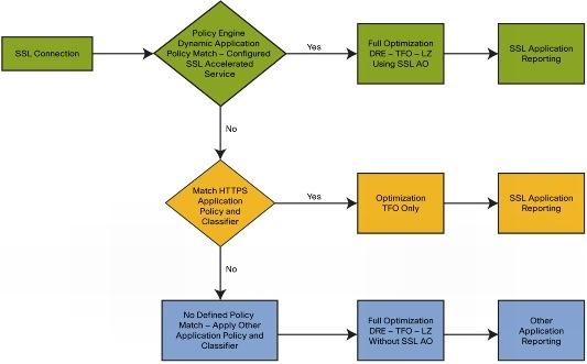 Программа Туннелирования Socks