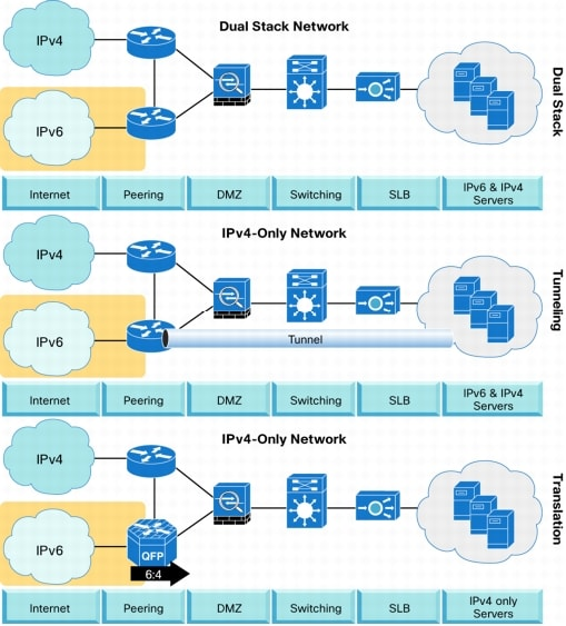 ipv6 transition Internet protocol version 4 (ipv4) addresses have been reported to be nearing  exhaustion and the next generation internet protocol version 6 (ipv6) is gradually .