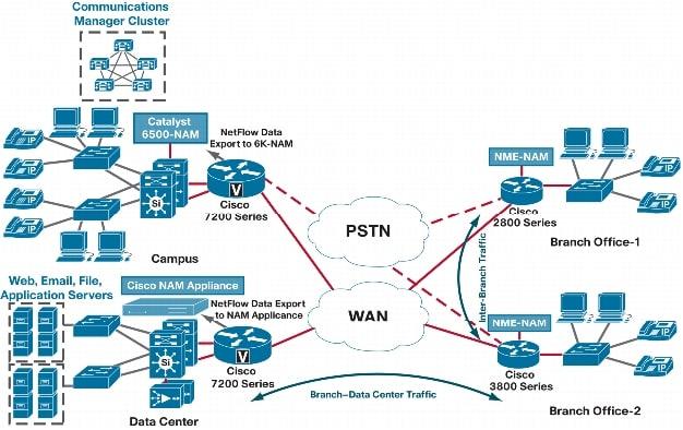 cisco 2911 router datasheet pdf
