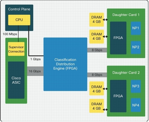 http://www.cisco.com/en/US/prod/collateral/modules/ps2706/ps6906/images/White_Paper_Connection_Handling_within_the_Cisco_Application_Control_Engine_Module_Hardware-01.jpg