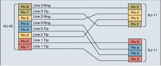 dsl cable wiring diagram g shdsl cisco  g shdsl cisco