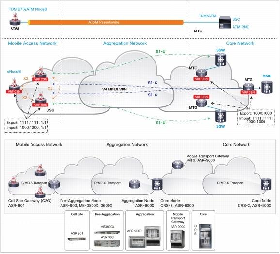 MPLS Layer 3 VPN PE-CE OSPF