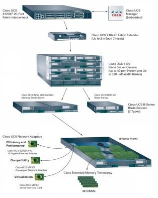 Cisco UCS blade center