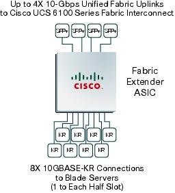 �} 6 Cisco UCS2100 �V���[�Y �t�@�u���b�N �G�N�X�e���_�̒��j�ł��� ASIC �ɂ���āA8 �'� 10GBASE-KR �C���^�[�t�F�C�X����̃g���t�B�b�N�����d������� 4 �{�� 10 �M�K�r�b�g �C�[�T�l�b�g�ڑ���œ]�������