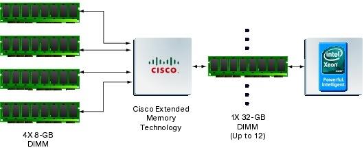 �} 9 Cisco UCS �g�������� �e�N�m���W�[���̗p����Ă���‹��ł́A4 �'̕��� DIMM �� CPU ����� 1 �'̑�e�ʘ_�� DIMM �Ƃ��ĔF�������
