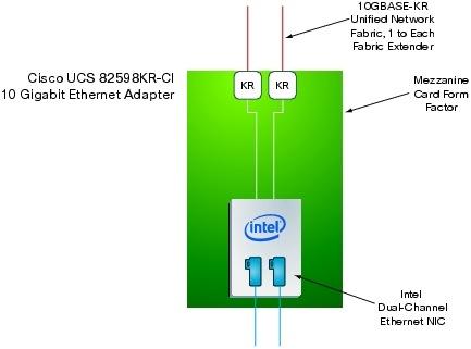 �} 10 Cisco UCS 82598KR-CI 10 �M�K�r�b�g �C�[�T�l�b�g �A�_�v�^�́A�T�[�o OS ����� 2 �'� 10 �M�K�r�b�g �C�[�T�l�b�g NIC �Ƃ��ĔF�������