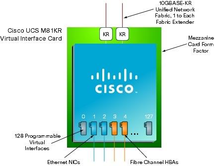 "�} 12 Cisco UCS M81KR ���z�C���^�[�t�F�C�X �J�[�h�́APCI �f�o�C�X �c���[��ł� 128 �'̃v���O���~���O�""\�C���^�[�t�F�C�X�Ƃ��ĔF�������"