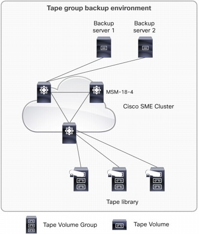 図 1 Cisco Storage Media Encryption