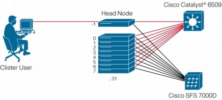 Comparing Cluster Interconnects: LS-DYNA Performance