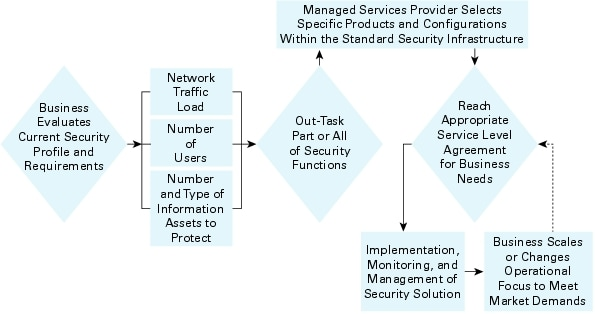 그림1.네트워크 요구사항 및 매니지드 보안 서비스 평가를 위한 의사 결정 트리