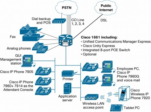 図 2 Cisco Unified Communications Manager Express と Cisco 1861