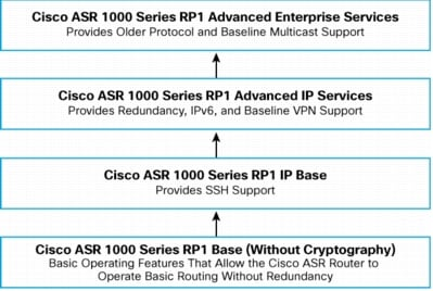 White paper cisco ios and nx-os software reference guide