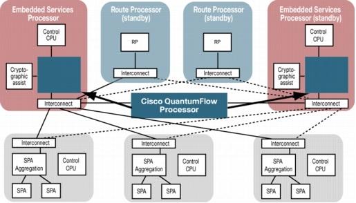 The Cisco QuantumFlow Processor - The Engine in the ASR 1000 Series