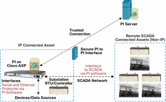 Supervisory Control and Data Acquisition (SCADA) via a Cisco Router with PI