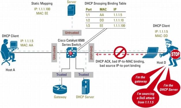 Cisco IOS - Iman Mojtahedin Yazdi - CCNA - DHCP Snooping
