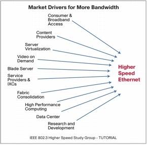 Giga Ethernet on The Market Need For 40 Gigabit Ethernet  Cisco Catalyst 6500 Series