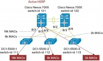 how to show mac address table on cisco switch