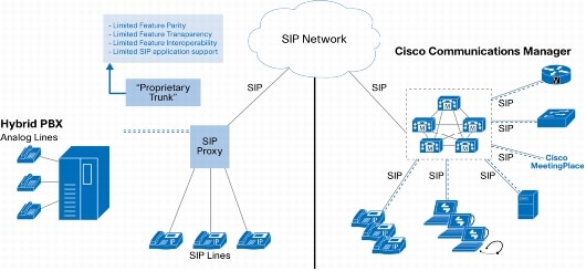Cisco Unified Communications Manager Licensing Pricing