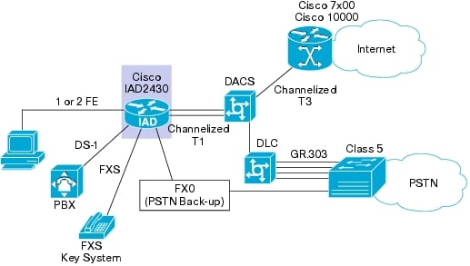 cisco iad 2430 switches