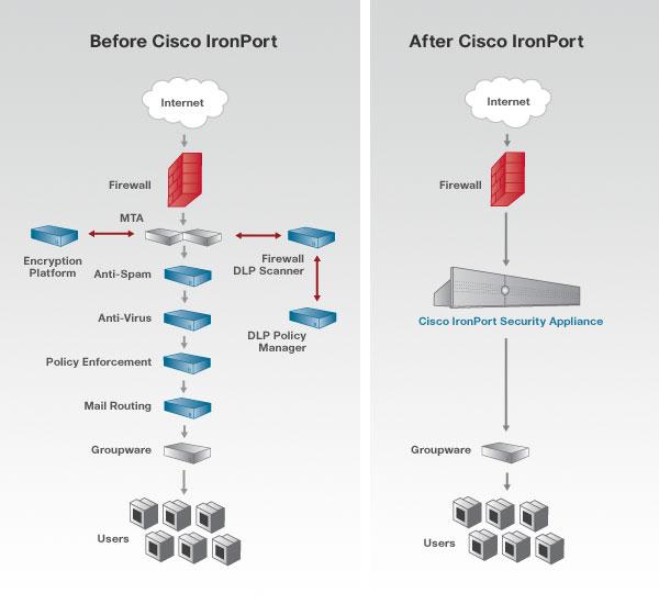 Cisco Data Loss Prevention Cisco