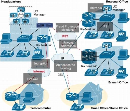 LDS - Communications