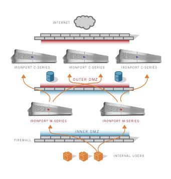 При типовой схеме подключения устройства M-серии размещаются во внешней демилитаризованной зоне корпоративной сети...