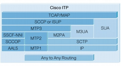 Cisco 2600XM and 7500 Series-Based IP Transfer Point [Cisco IP ...